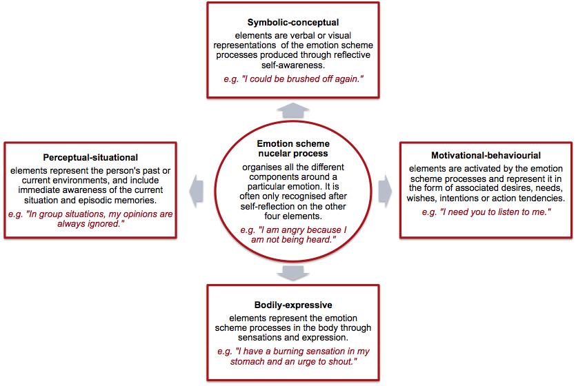 Emotion Scheme2